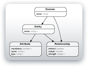 Entity-Relationship Diagram for Rails