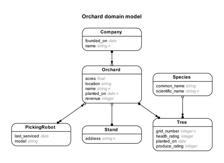 database website template