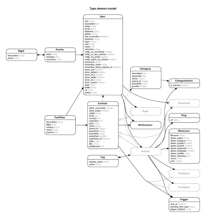 rails erd  u2013 gallery of example diagrams