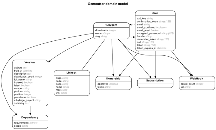 Rails erd gallery of example diagrams gemcutter entity relationship diagram ccuart Choice Image