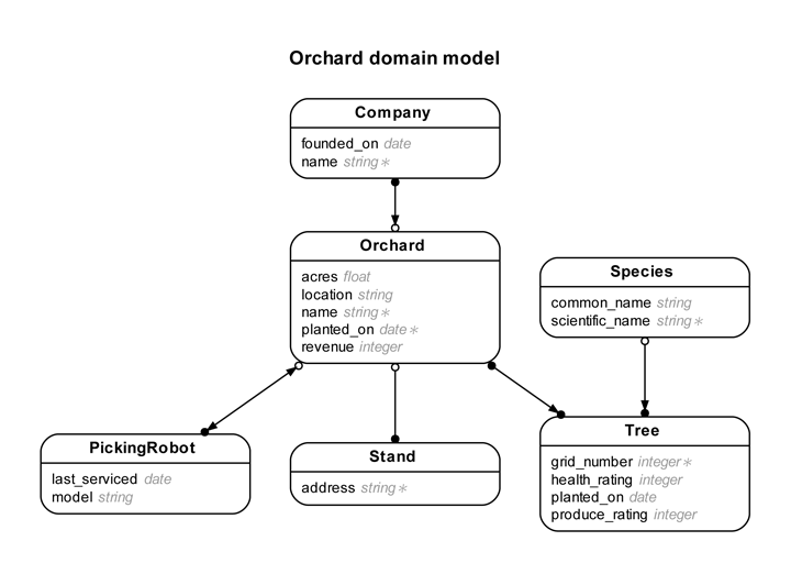 orchard entity relationship diagram - Simple Erd Diagram