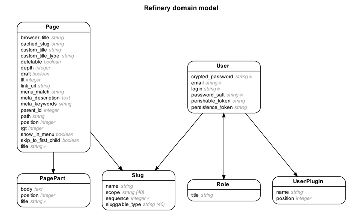 Rails erd gallery of example diagrams refinery cms entity relationship diagram ccuart Gallery