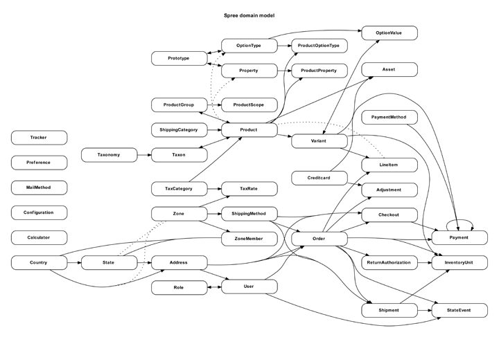 Rails erd gallery of example diagrams spree entity relationship diagram ccuart Choice Image