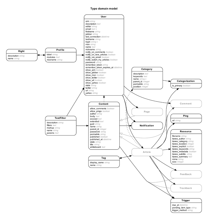 Rails erd gallery of example diagrams typo entity relationship diagram ccuart Gallery